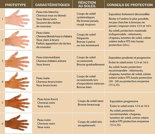 Comment bien bronzer sans abîme la peau :)  Bronzage, soleil et UV  FORUM